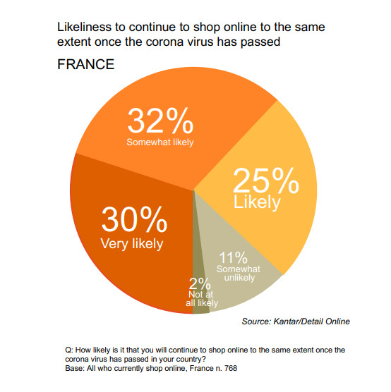 Ecommerce trend after covid in france 2020
